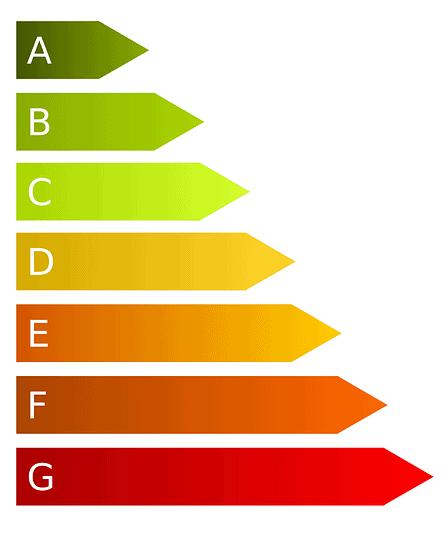 energy labels